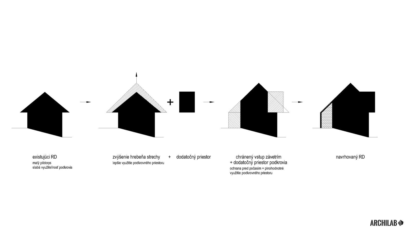 rodinny-dom-rekonstrukcia-horne-prsany-ideova-schema-od-architekta-moderny-dizajn-archilab
