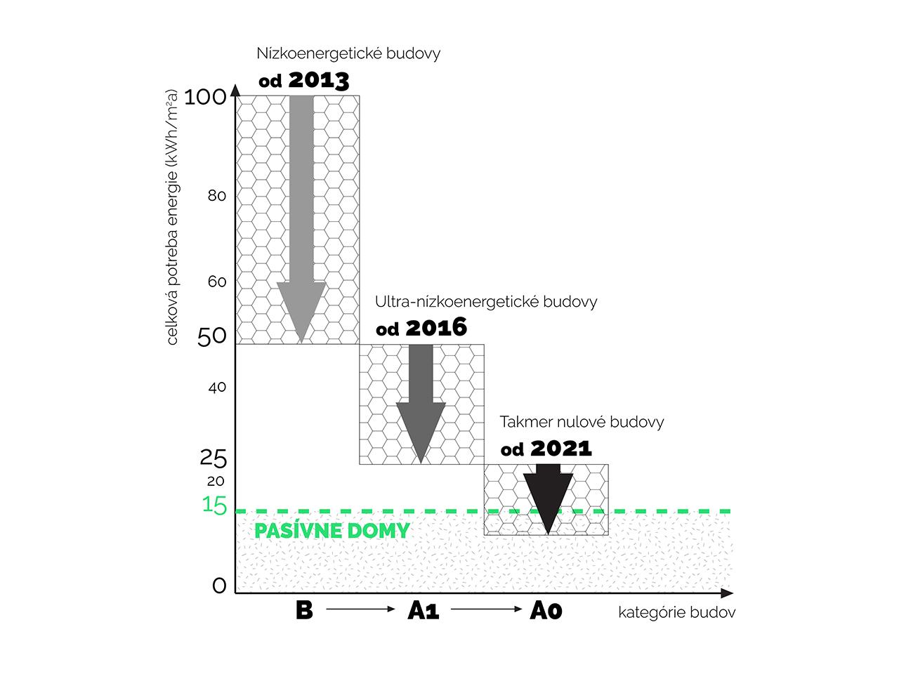 graf-01-pasivne-domy-legislativa